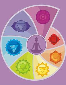 test de los 7 chakras